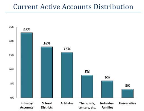 current active accounts chart